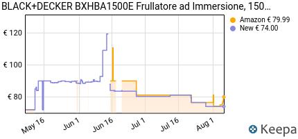 andamento prezzo black-decker-bxhba1500e-frullatore-da-immersione-