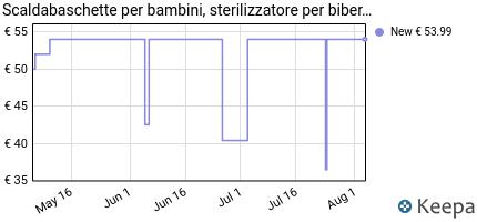 andamento prezzo scaldabiberon-sterilizzatore-per-biberon-6-in-1-r