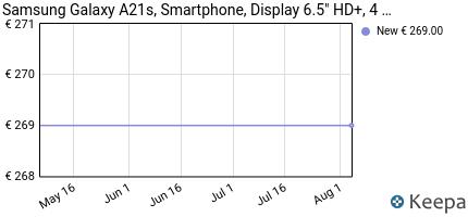 andamento prezzo samsung-galaxy-a21s-smartphone-display-6-5-hd-
