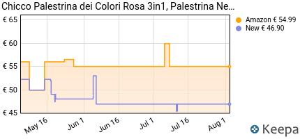 andamento prezzo chicco-palestrina-dei-colori-elettronica--3-in-1