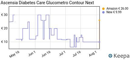 andamento prezzo contour-next-glucometro