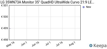 andamento prezzo lg-35wn73a-monitor-35-quadhd-ultrawide-curvo-21-9