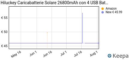 andamento prezzo hiluckey-caricabatterie-solare-26800mah-con-4-usb-