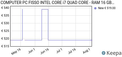 andamento prezzo computer-fisso-intel-core-i7-quad-core-ram-16-gb