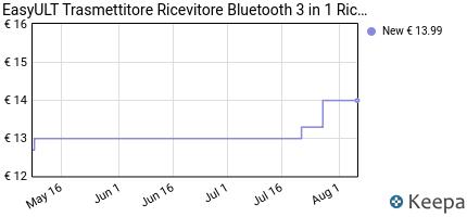 andamento prezzo easyult-trasmettitore-ricevitore-bluetooth-3-in-1-