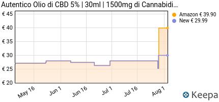 andamento prezzo autentico-olio-cbd-5-%7C-olio-di-canapa-biologico-a