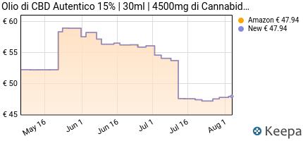andamento prezzo autentico-olio-di-cbd-15-%7C-olio-di-canapa-biologi