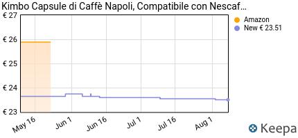 andamento prezzo kimbo-capsule-di-caffe-napoli-compatibile-con-nes