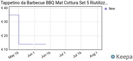 andamento prezzo tappetino-barbecue-mat-cottura-bbq-riutilizzabili-