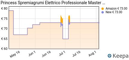 andamento prezzo princess-spremiagrumi-elettrico-professionale-mast