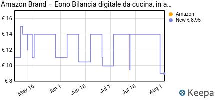 andamento prezzo eono-by-amazon-bilancia-digitale-da-cucina-in-a