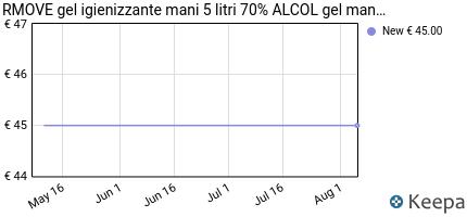 andamento prezzo rmove-gel-igienizzante-mani-antibatterico-5-litri-