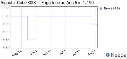 andamento prezzo aigostar-cube-30ibt-friggitrice-ad-aria-5-in-1-