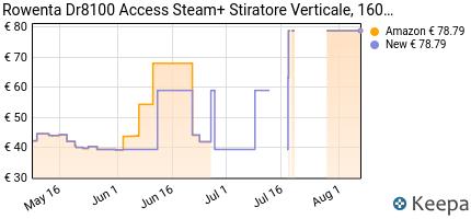 andamento prezzo rowenta-dr8100-access-steam-stiratore-verticale-