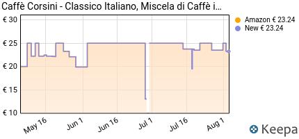 andamento prezzo caffe-corsini-classico-italiano-miscela-di-caffe