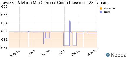 andamento prezzo lavazza-a-modo-mio-128-capsule-caffe-crema-e-gusto