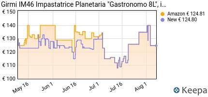 andamento prezzo impastatrice-planetaria-girmi-im4600-gastronomo-8l