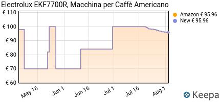 andamento prezzo electrolux-ekf7700r-macchina-per-caffe-americano