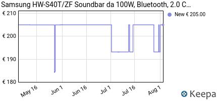 andamento prezzo samsung-soundbar-hw-s40t-zf-da-100w-2-0-canali-n
