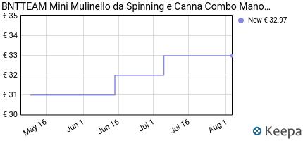 andamento prezzo bntteam-mini-mulinello-da-spinning-e-canna-combo-m