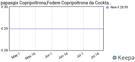 andamento prezzo papasgix-copripoltrona-fodere-copripoltrona-da-coc