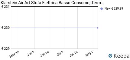 andamento prezzo klarstein-wonderwall-air-art-pannello-di-riscald