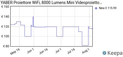 andamento prezzo yaber-proiettore-wifi-5800-lumens-mini-videoproie