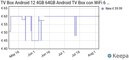 andamento prezzo android-tv-box-10-0-2gb-ram-16gb-rom-set-top-box-s
