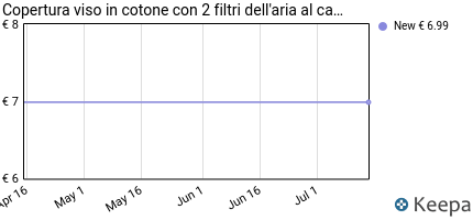 andamento prezzo copertura-viso-in-cotone-con-2-filtri-dell-aria-al