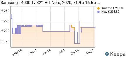 andamento prezzo samsung-t4000-tv-32%E2%80%9D-hd-wi-fi-nero-2020-clas