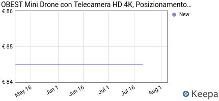 andamento prezzo 0best-mini-drone-con-videocamera-hd-4k-posizionam