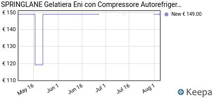 andamento prezzo gelatiera-eni-con-compressore-autorefrigerante-100