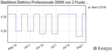 andamento prezzo sbattitore-elettrico-da-300-w-con-3-velocita-e-2-f