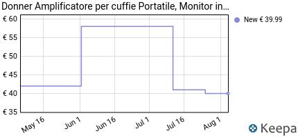 andamento prezzo donner-em1-amplificatore-per-in-ear-monitor-ampli