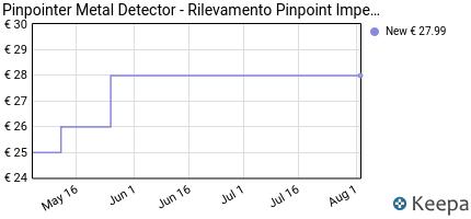 andamento prezzo wingfly-pinpointer-metal-detector-rilevamento-pi