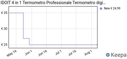 andamento prezzo idoit-4-in-1-termometro-professionale-termometro-d