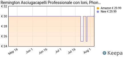 andamento prezzo remington-asciugacapelli-ionic-dry-d3198-2200w-e