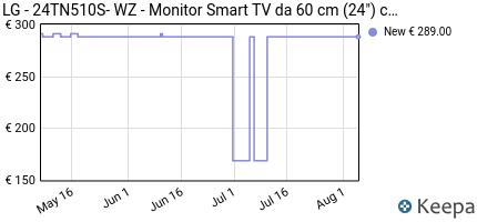 andamento prezzo lg-24tn510s-wz-monitor-smart-tv-da-60-cm-24-