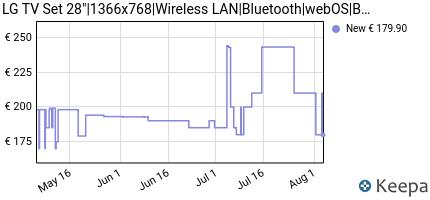 andamento prezzo lg-28tn515s-pz-monitor-smart-tv-da-70-cm-28-c