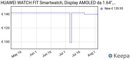 andamento prezzo huawei-watch-fit-smartwatch-display-amoled-da-1-6