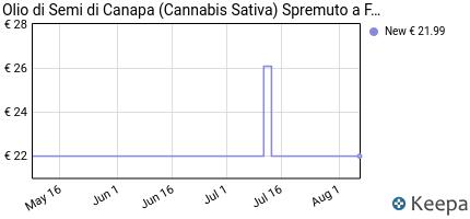 andamento prezzo olio-di-semi-di-canapa-cannabis-sativa-spremuto-