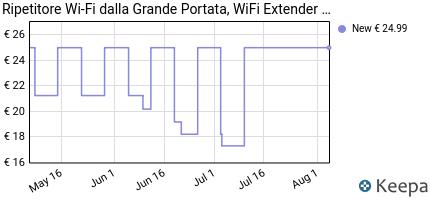 andamento prezzo ripetitore-wi-fi-dalla-grande-portata-wifi-extend