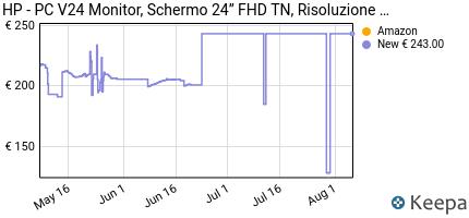 andamento prezzo hp-pc-v24-monitor-schermo-24%E2%80%9D-fhd-tn-risoluzio