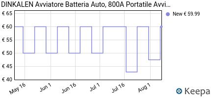 andamento prezzo dinkalen-avviatore-batteria-auto-800a-12800mah-po