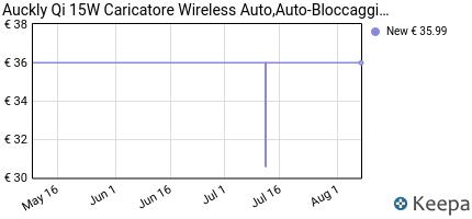 andamento prezzo auckly-qi-15w-caricatore-wireless-auto-auto-blocca