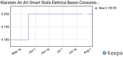 andamento prezzo klarstein-wonderwall-air-art-smart-pannello-radi