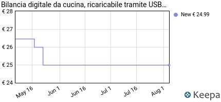 andamento prezzo bilancia-digitale-da-cucina-ricaricabile-tramite-