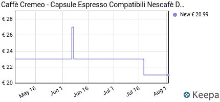 andamento prezzo cremeo-capsule-espresso-compatibili-nescafe-dolce-