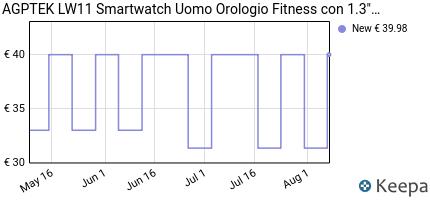 andamento prezzo agptek-smartwatch-orologio-uomo-donna-touchscreen-