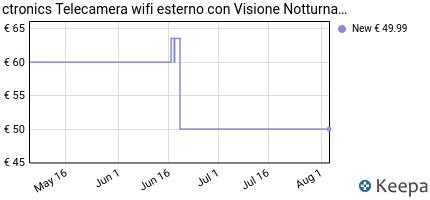 andamento prezzo telecamera-wifi-esterno-con-visione-notturna-a-col